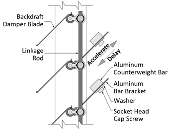 Series 7000 CW backdraft damper showing adjustable counterweights