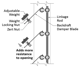 Series 7000 WT backdraft damper showing adjustable weights