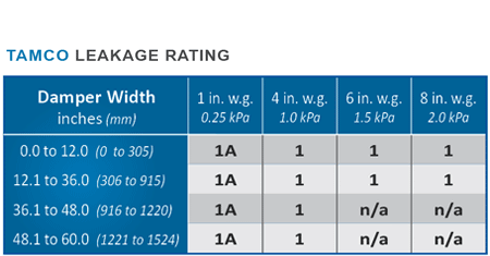 TAMCO Leakage Class Rating Chart